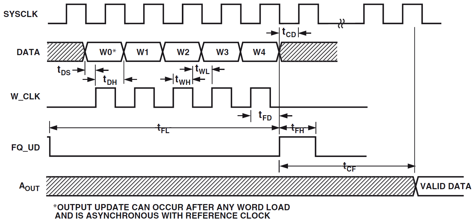 Programming the AD9851