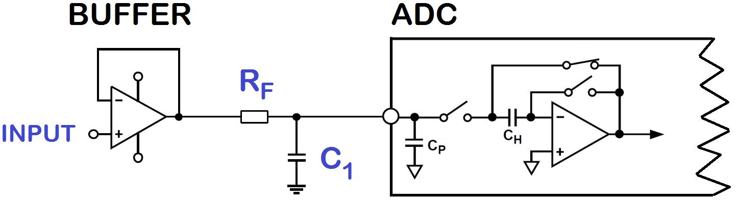 OPAMP DRIVING AN ADC