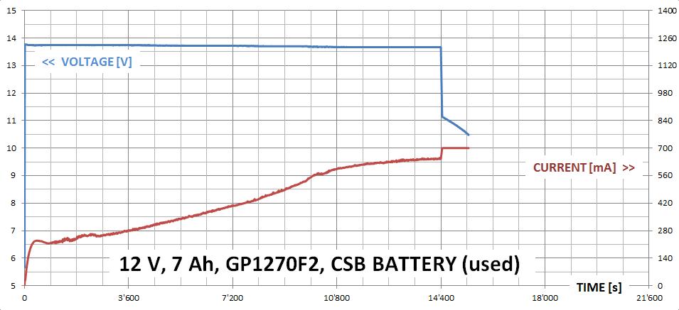 Arduino/Genuino Universal (Lead Acid) Battery Tester