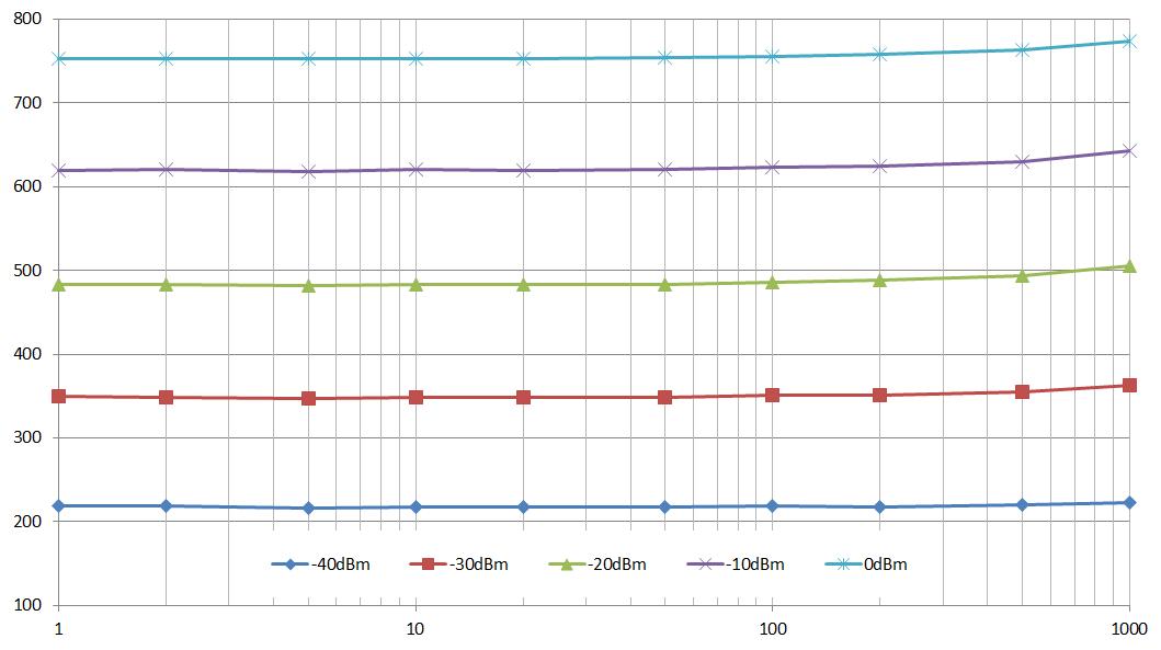 Arduino/Genuino Smart Power Sensor : PWR-10RMS-RC