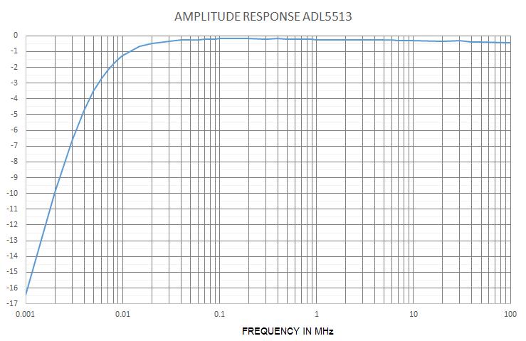 Arduino Shield ''NRVD''