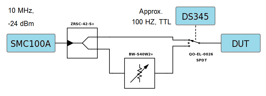 Logarithmic Amplifier with AD8307 from Analog Devices