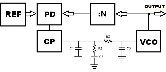 online calculator     3rd order loopfilter for charge pump