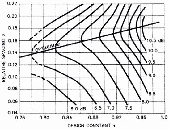 Online Calculator  :  LPDA - Logarithmic Periodic Dipole Antenna