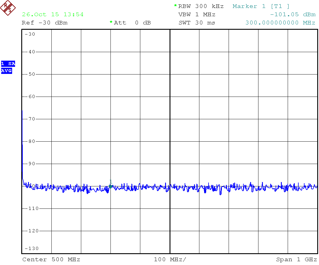 Noise Fig 103 Fm Radio Using Af If And Rf Amplifiers Credits
