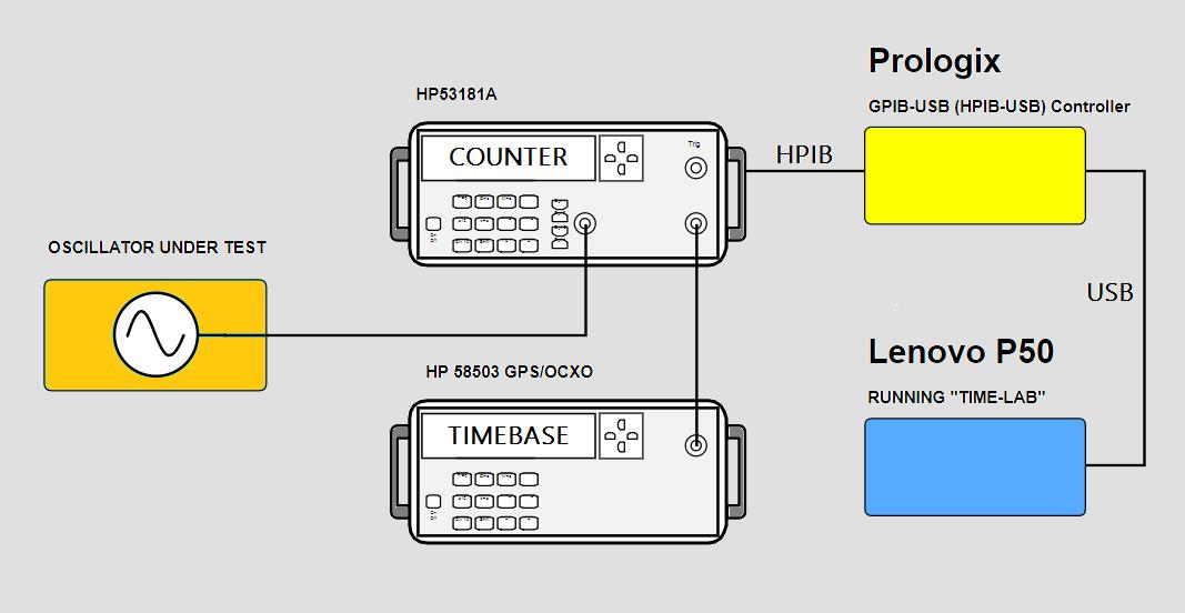 Arduino Shield ''STANDARDMOD''